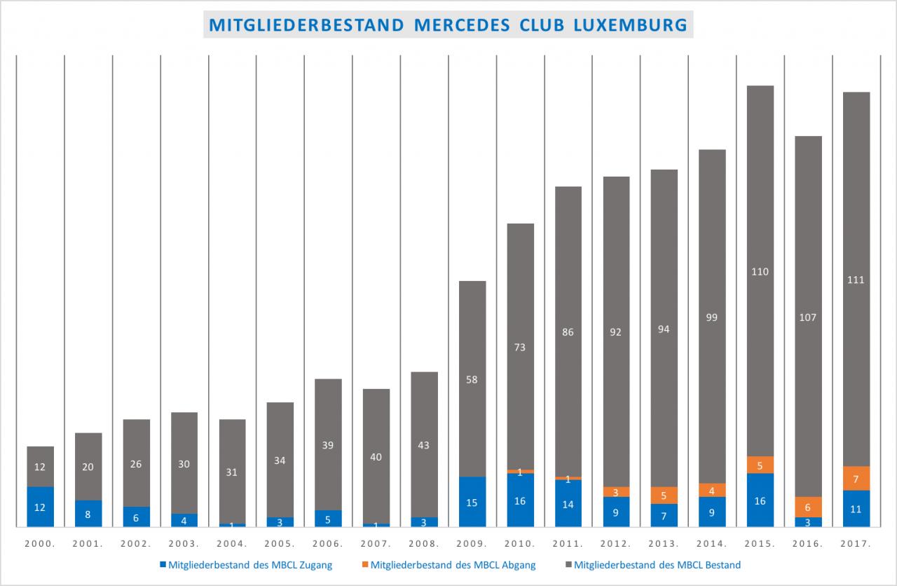 2017 Mitgliederbestand MBCL